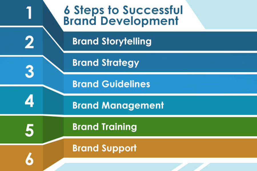 6 Key Steps to Brand Your Business