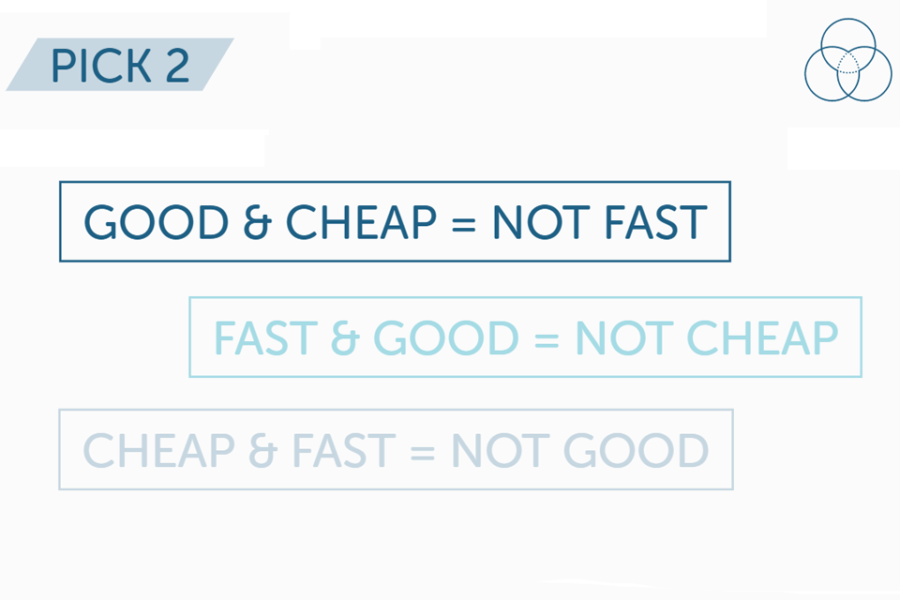 Fast, Cheap, Good – You really do have to pick 2